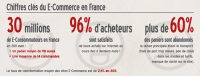Infographie le E-commerce en France en 2012