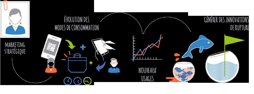 Ecdys openlab plateforme de co innovation de l 39 id e au for Idee innovation entreprise